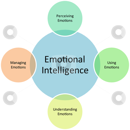 Emotional Intelligence business diagram management strategy concept chart illustration