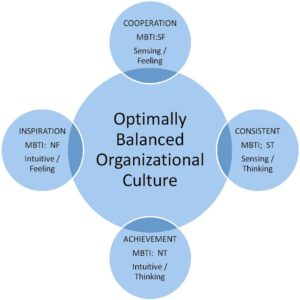 Optimally Balanced Organizational Cultures Image